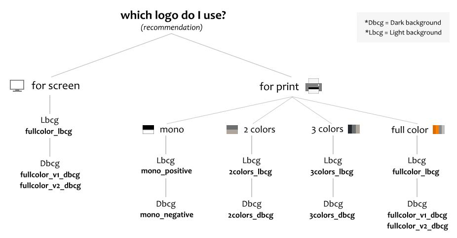 which_logo_updated
